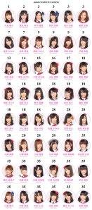 AKB48 member ranking...thank you Joh~♥!