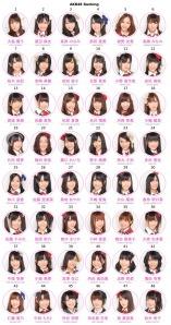 MB's AKB48♥ ranker June 21st, 2010