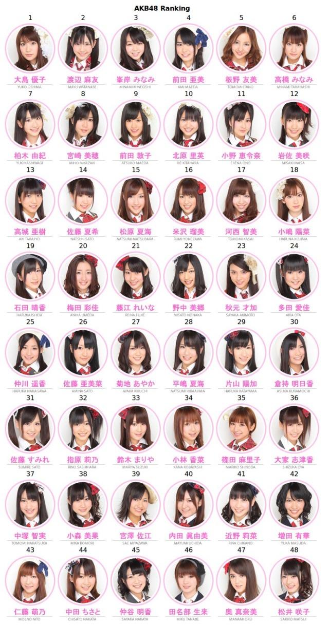 ~AKB48♥ member ranker 6/21/2010~