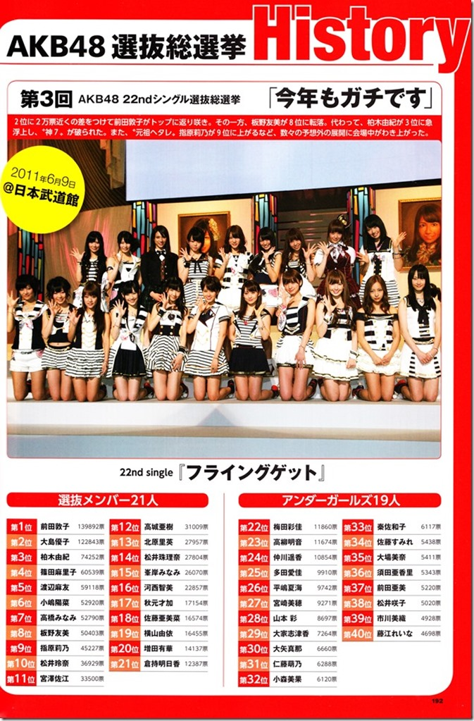 AKB48 Sousenkyo Official Guide Book (131)