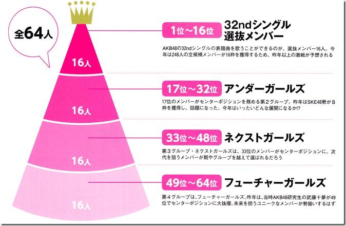 AKB48 Sousenkyo Official Guide Book (3)