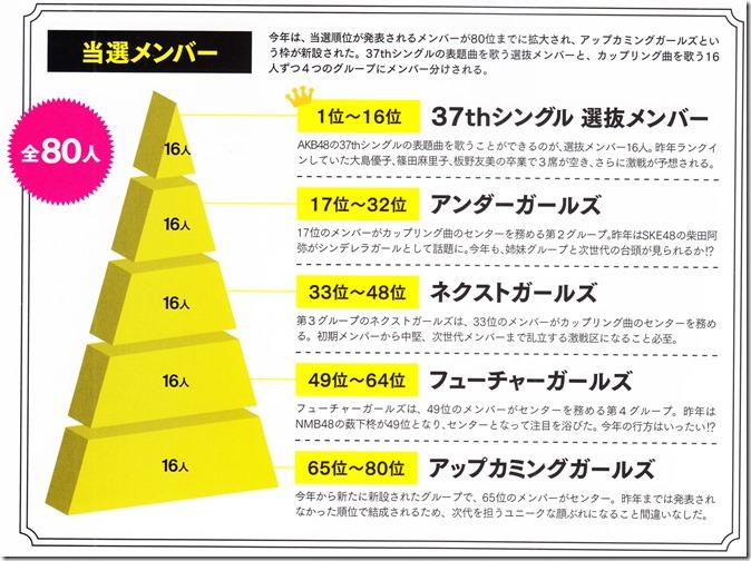 AKB48 Sosenkyo Official Guide Book 2014 (6)